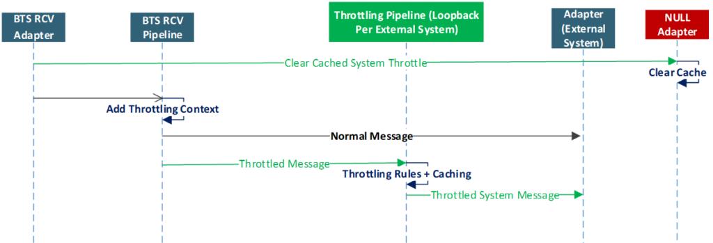 BizTalk Server Controlled Throttling: General Tips 3