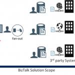 BizTalk Server Controlled Throttling