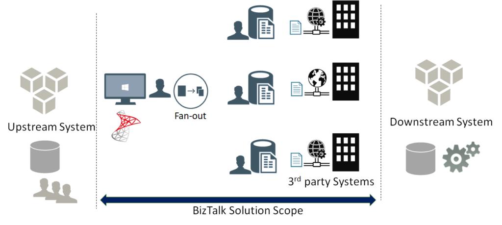 BizTalk Server Controlled Throttling: Landscape