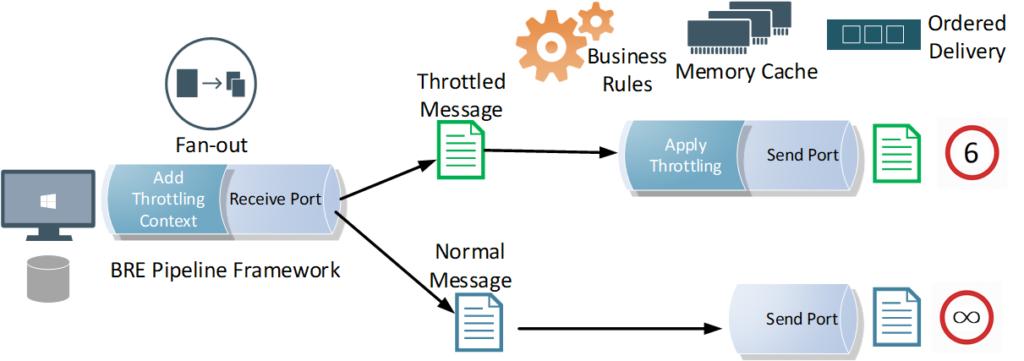 BizTalk Server Controlled Throttling: Pipeline Component
