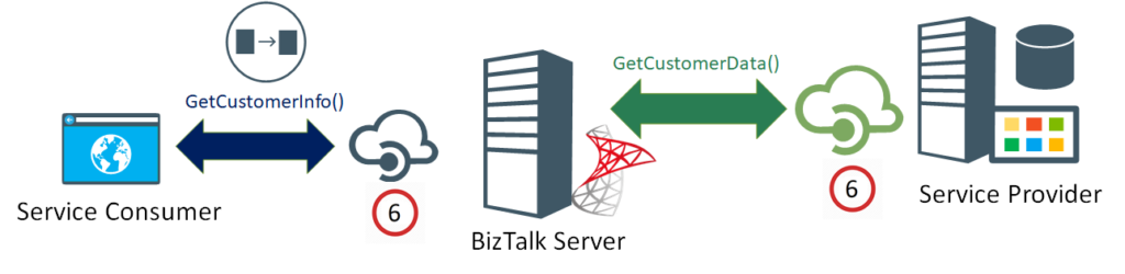 BizTalk Server Controlled Throttling: Proliferation of API Management