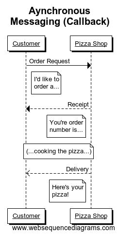 Aynchronous Messaging (Callback)