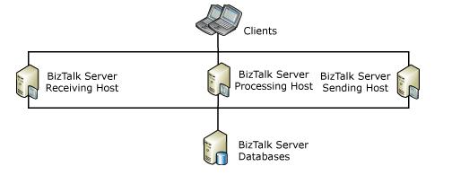 active-host-instance