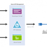 How to Expose Microsoft Flow thru Azure API Management