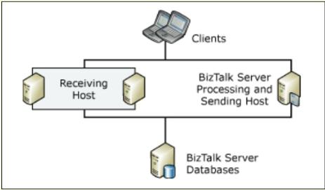 processing-Sending-Host