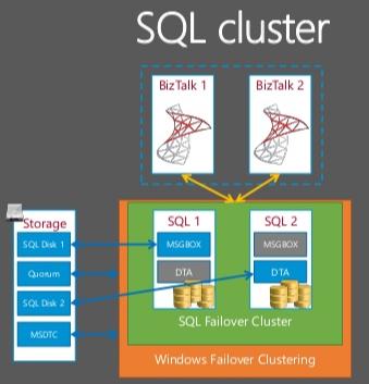 https://www.biztalkgurus.com/wp-content/uploads/2019/10/Failover-Clustered-SQL-Server.png