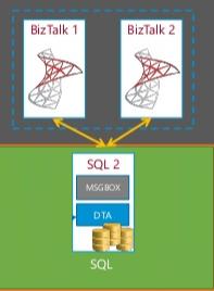 Non-SQL-clustered-server