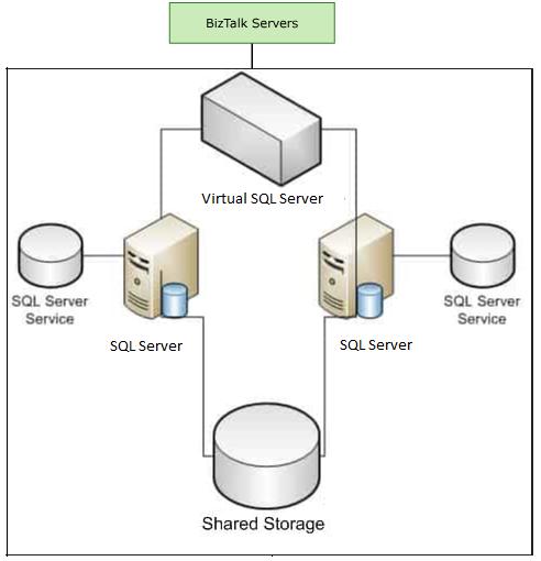 sql-server-network