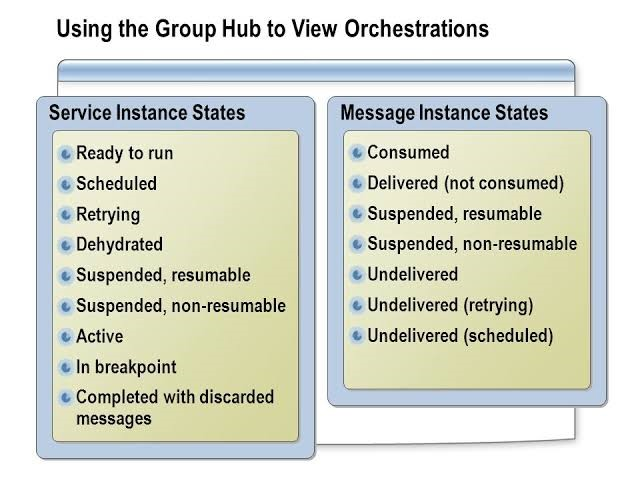 group-hub-view-orchestration