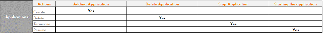 BizTalk-Server-Audit-Applications