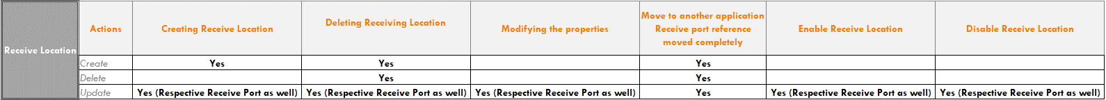 BizTalk-Server-Audit-Receive-Locations