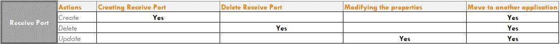 BizTalk-Server-Audit-Receive-Ports