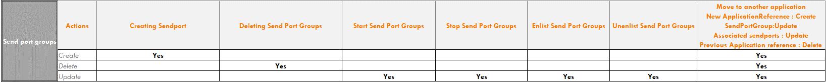 BizTalk-Server-Audit-Send-Port-Groups