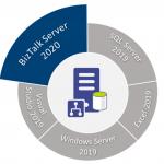 BizTalk Server 2020 – 20 days, 20 posts: Installing BizTalk Server 2020 in a Standalone Machine Guide