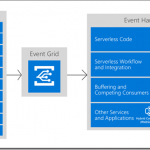 Sneak Peak: My Integrate 2020 Remote Presentation on Azure Event Grid