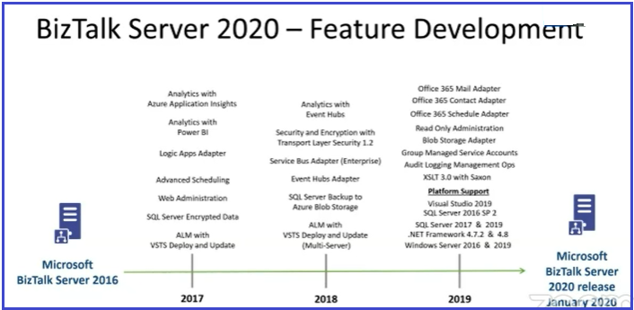 BizTalkServer 2020 Features