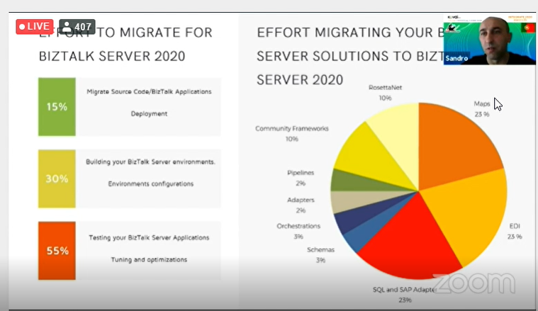 Effort on migrating BizTalk Artifacts