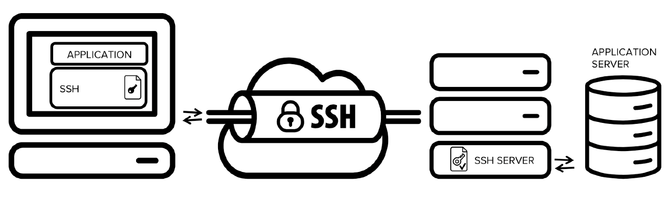 Extensive SFTP support